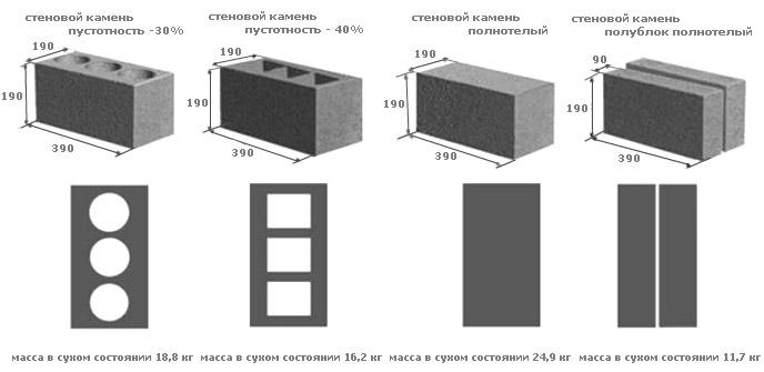 Виды строительного камня