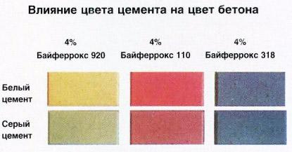 Влияние оттенка цемента на цвет бетона
