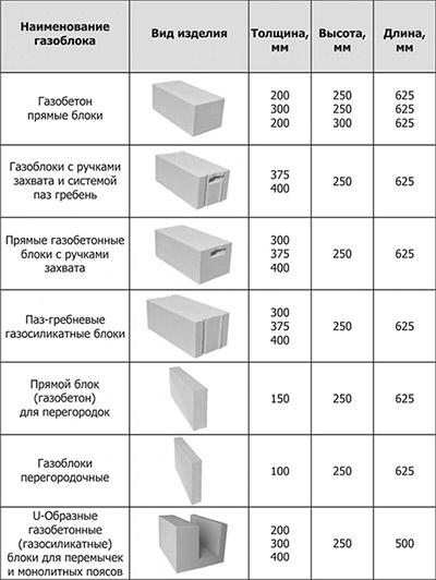 Блоки разных типов
