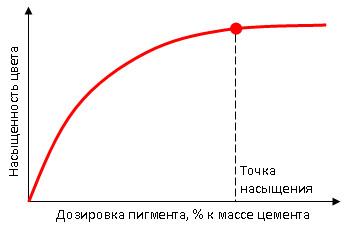 Дозировка пигмента