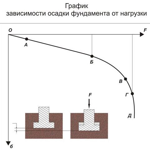 Зависимость осадки фундамента от нагрузки