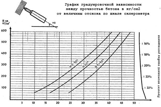 Измерение склерометром