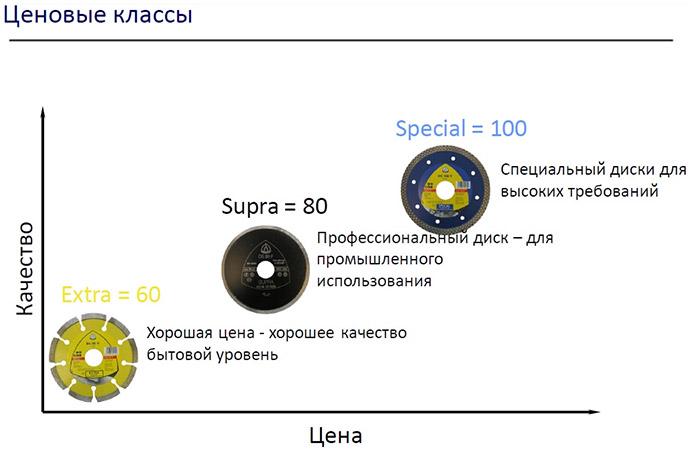 Как выбрать алмазный круг