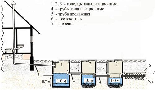 Канализационная система из трех септиков