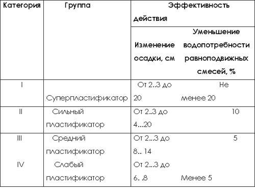 Классификация добавок для бетона