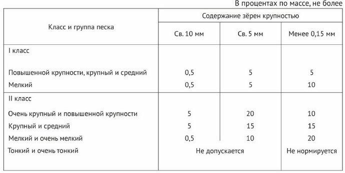 Классификация сыпучего стройматериала