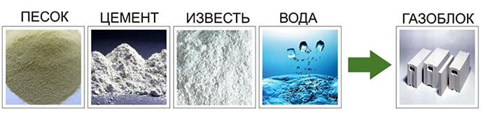 Компоненты газобетонных изделий