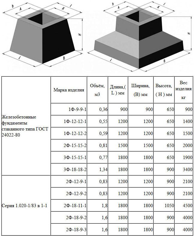 Марки блоков для стаканного основания