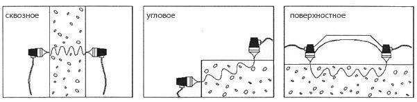 Методы определения прочности
