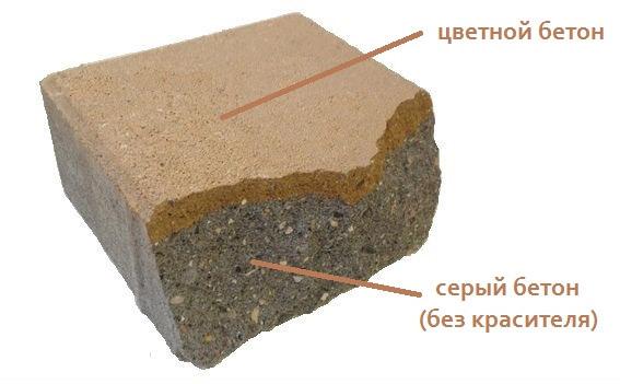Окрашенная бетонная поверхность