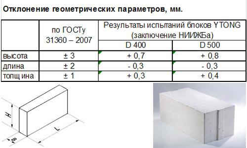 Отклонение геометрических параметров