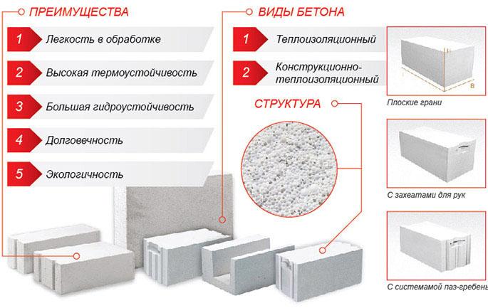 Преимущества и виды блоков