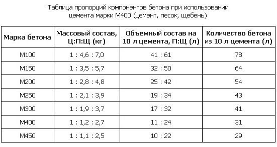 Пропорции компонентов бетонной смеси