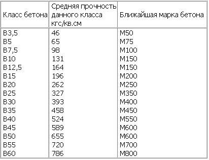 Прочность бетонных смесей - таблица