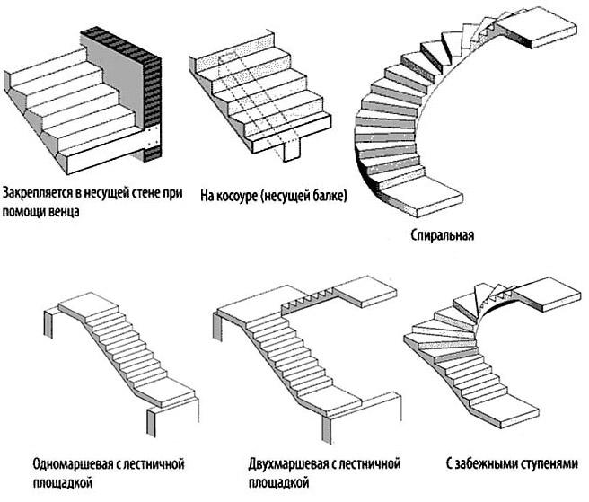 Бетонные забежные лестницы своими руками