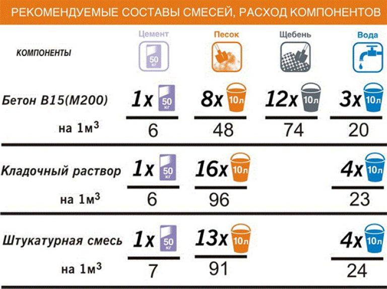 также приведем таблицы пропорции цемента на 1 м3