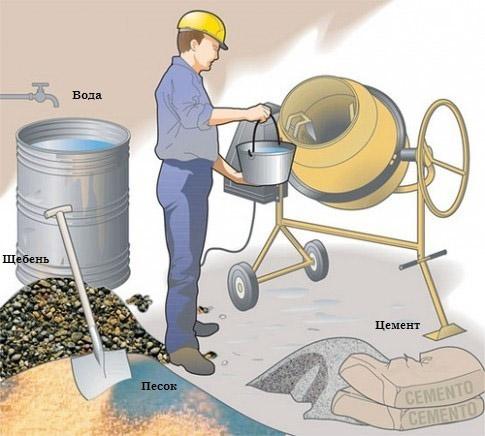 Самостоятельное замешивание цементного раствора