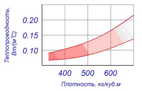 Соотношение теплопроводности и плотности
