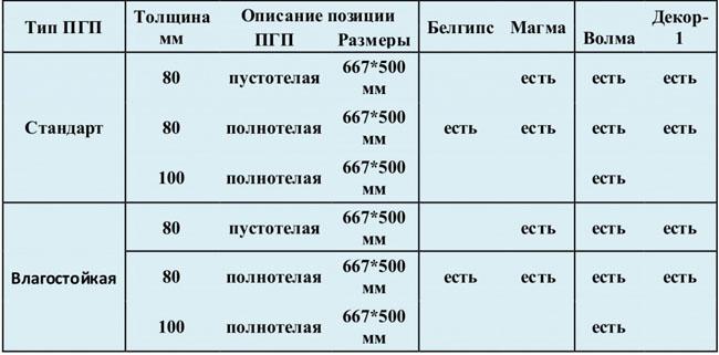 Стандартные и водостойкие ПГП
