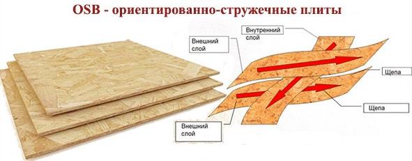 Структура ОСП
