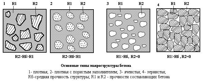 Структура бетона