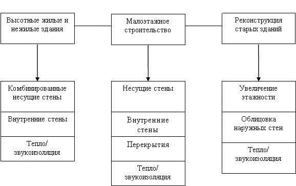 Сфера применения газоблоков