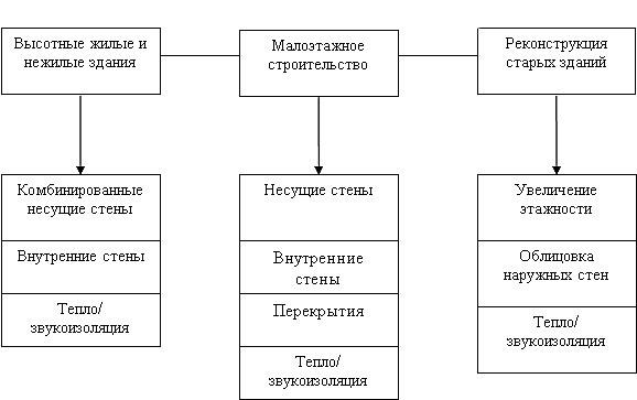 Сферы применения газосиликата