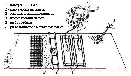 Схема действия вибрационного устройства