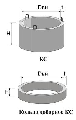 Схема колец КС