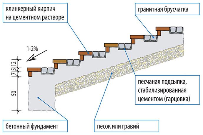 Схема крыльца на песчаной подушке