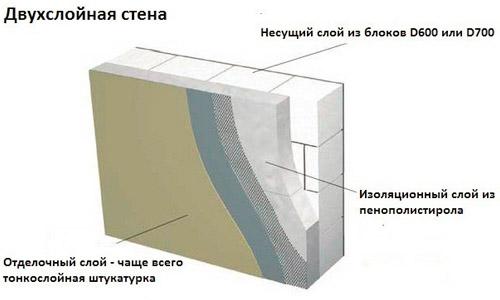 Схема отделки стен из пеноблоков