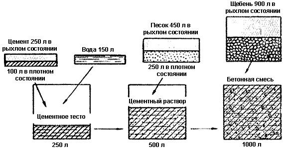 Схема приготовления бетонной смеси