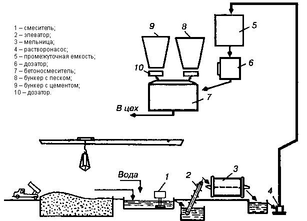 Схема производства бетонных смесей