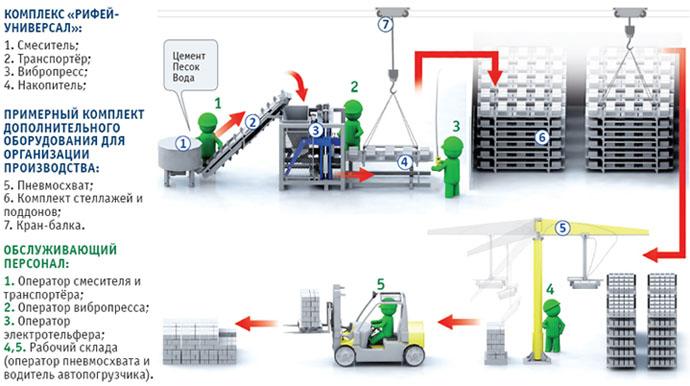 Схема производства керамзитоблоков
