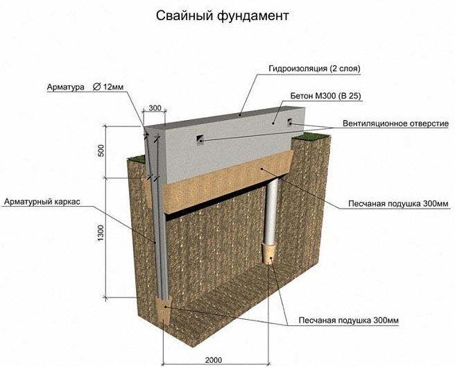 Схема свайного основания дома