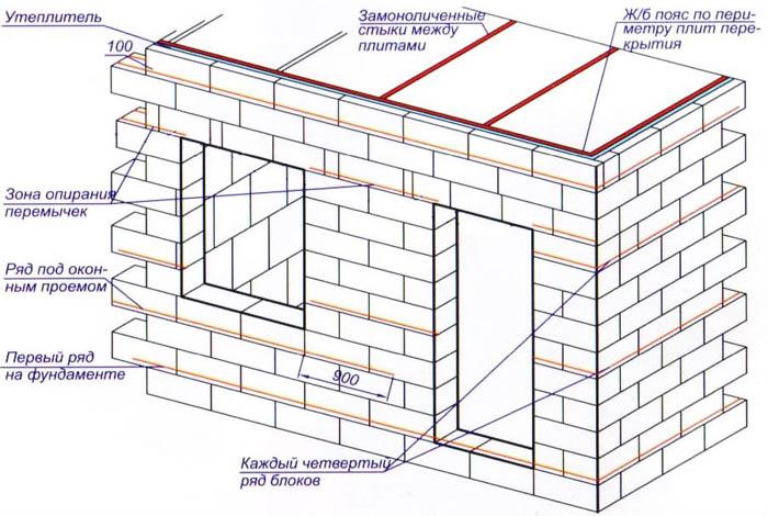 Схема строительства стен из пеноблоков