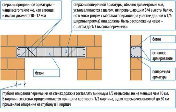 Схема установки перемычек