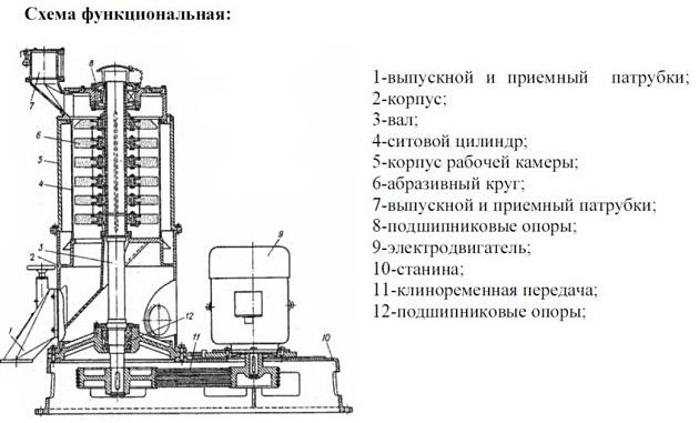Схема шелушильно-шлифовального устройства
