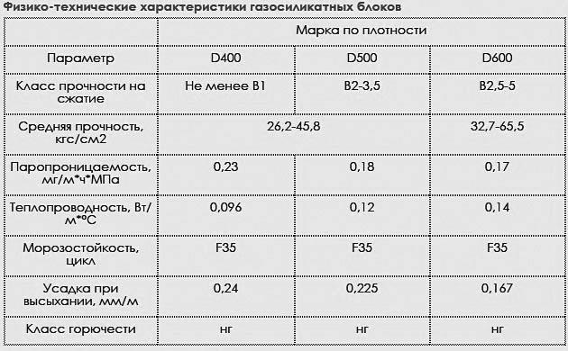 Технические параметры газоблоков