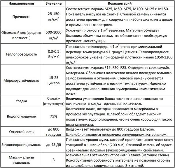 Технические параметры шлакобетона