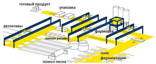 Технологическая схема производства газосиликата