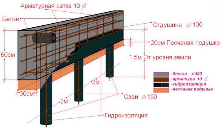 Фундамент из свай своими руками для дома пошаговая инструкция 56