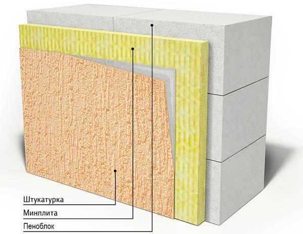 Утепление пеноблочной конструкции минватой
