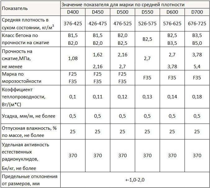 Характеристики газосиликатных изделий