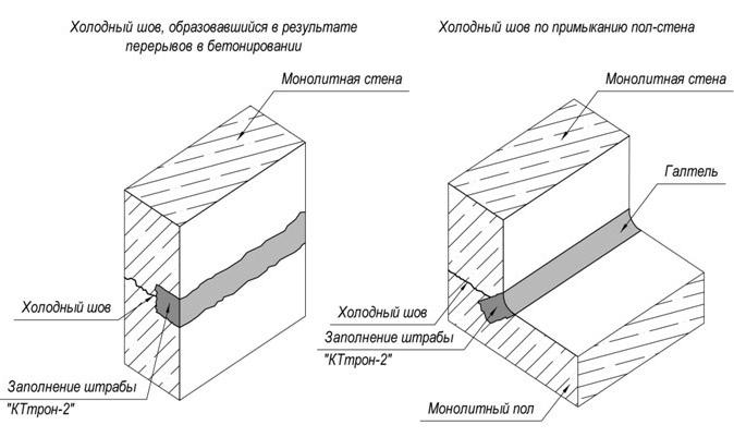Швы в конструкциях