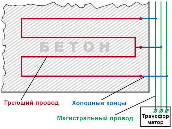 Электрообогрев бетона