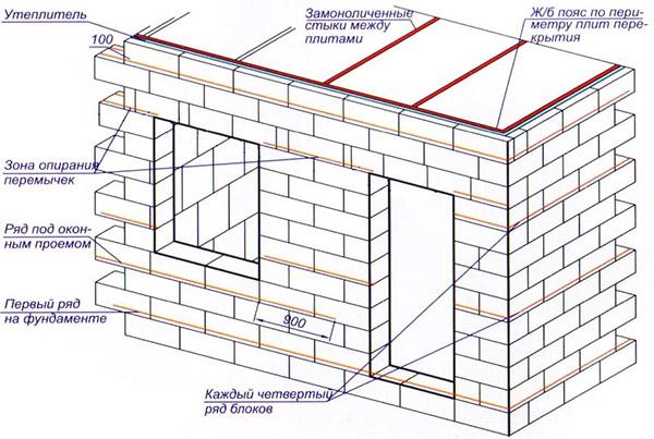 Армирование пенобетонных стен