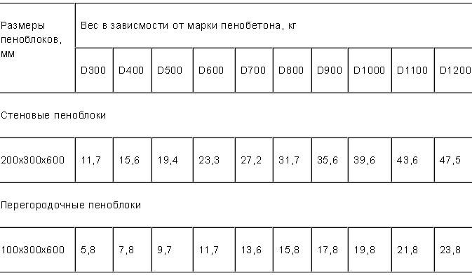 Вес в зависимости от марки пенобетона