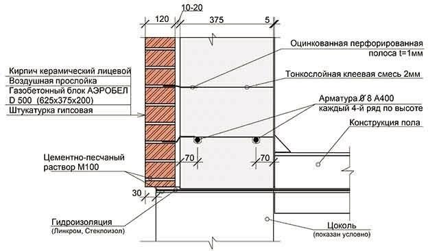 Возведение газобетонных стен