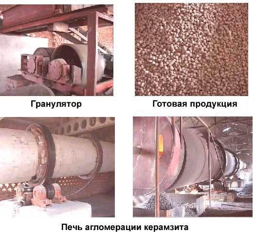 Изготовление керамзитовых гранул